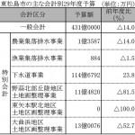 避難路整備に25億円 市民センターの造成2億円(東松島市29年度骨格予算)