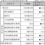 雨水ポンプ場に224億円 一般会計 投資的経費が819億円(石巻市29年度予算案)
