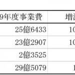 戦略的予算枠を新設 29年度予算案、普建費25億円(塩竃市)