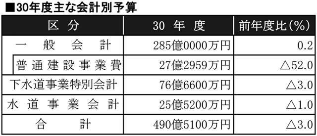 多賀城市の30年度予算表