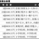 大規模改修費は5倍 学校施設整備に87億円(仙台市)