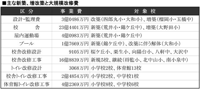 仙台市教育局30年度予算