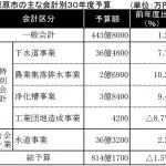 道の駅構想に調査費盛る 公民館の整備構想も(栗原市30年度予算案)
