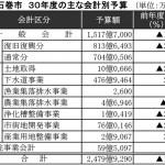複合文化施設に121億円 3カ年の継続費を設定(石巻市30年度予算案)