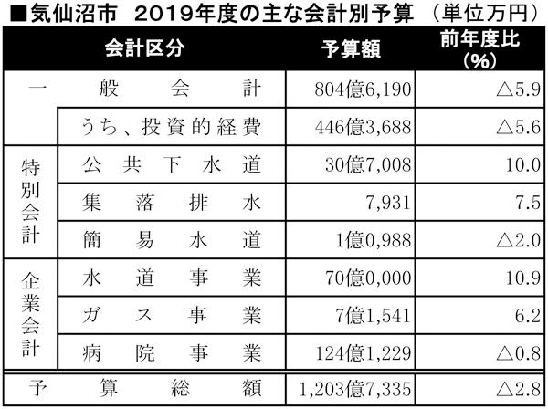 気仙沼市の2019年度予算表