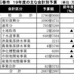 漁港復旧に工事費80億円 一般会計が18・3%増(石巻市 19年度予算案)