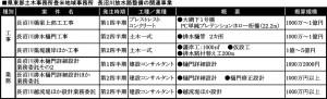 20190410県東部土木登米_長沼川放水路の樋門設計_表