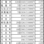 宮城版191008-1面_復興交付金の申請状況_表
