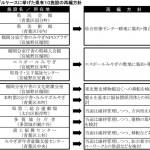 宮城版191119-1面_県有施設のあり方検討会_表