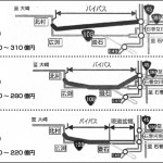 全線BP化など3案検討 国道108号/石巻河南道のルート(東北整備局 計画段階評価)