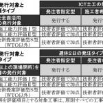 ICT土工活用証明書の発行対象と加点評価される総合評価タイプ