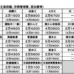 全職種平均が4万円突破 設計業務など技術者単価(国交省)