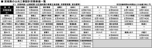 20年度 宮城県の公共工事設計労務単価一覧