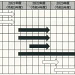 工事費220億円概算 ECI方式 延べ3.3万平方mの新病院(千葉市)